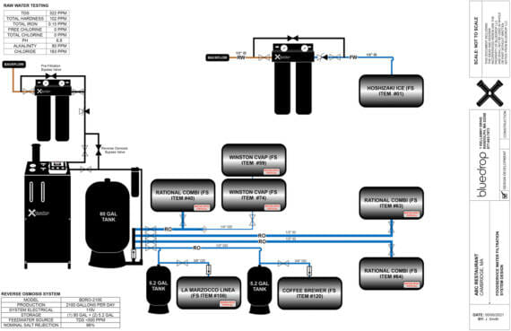 Diagram of equipment design of the filtration system showing how the water travels through the system.